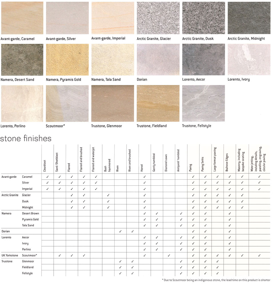Stonemarket Bespoke Stone Options